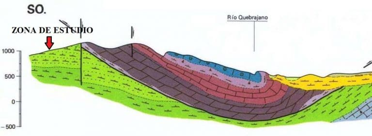 buscar agua subterránea - corte geológico