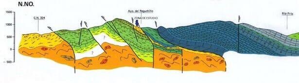 Cortes geológicos